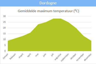 De gemiddelde maximum temperatuur in Dordogne