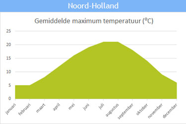 De gemiddelde maximum temperatuur in Noord-Holland