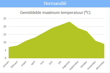 De gemiddelde maximum temperatuur in Normandië