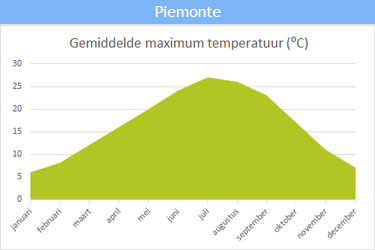 De gemiddelde maximum temperatuur in Piemonte